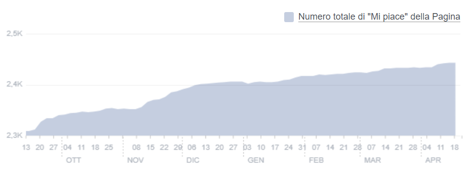 Grafico andamento follower di Facebook